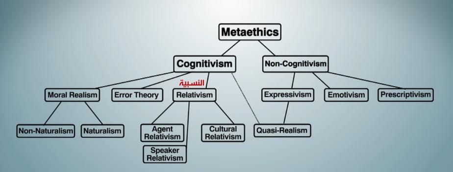 نظريات اخلاقية - meta ethics